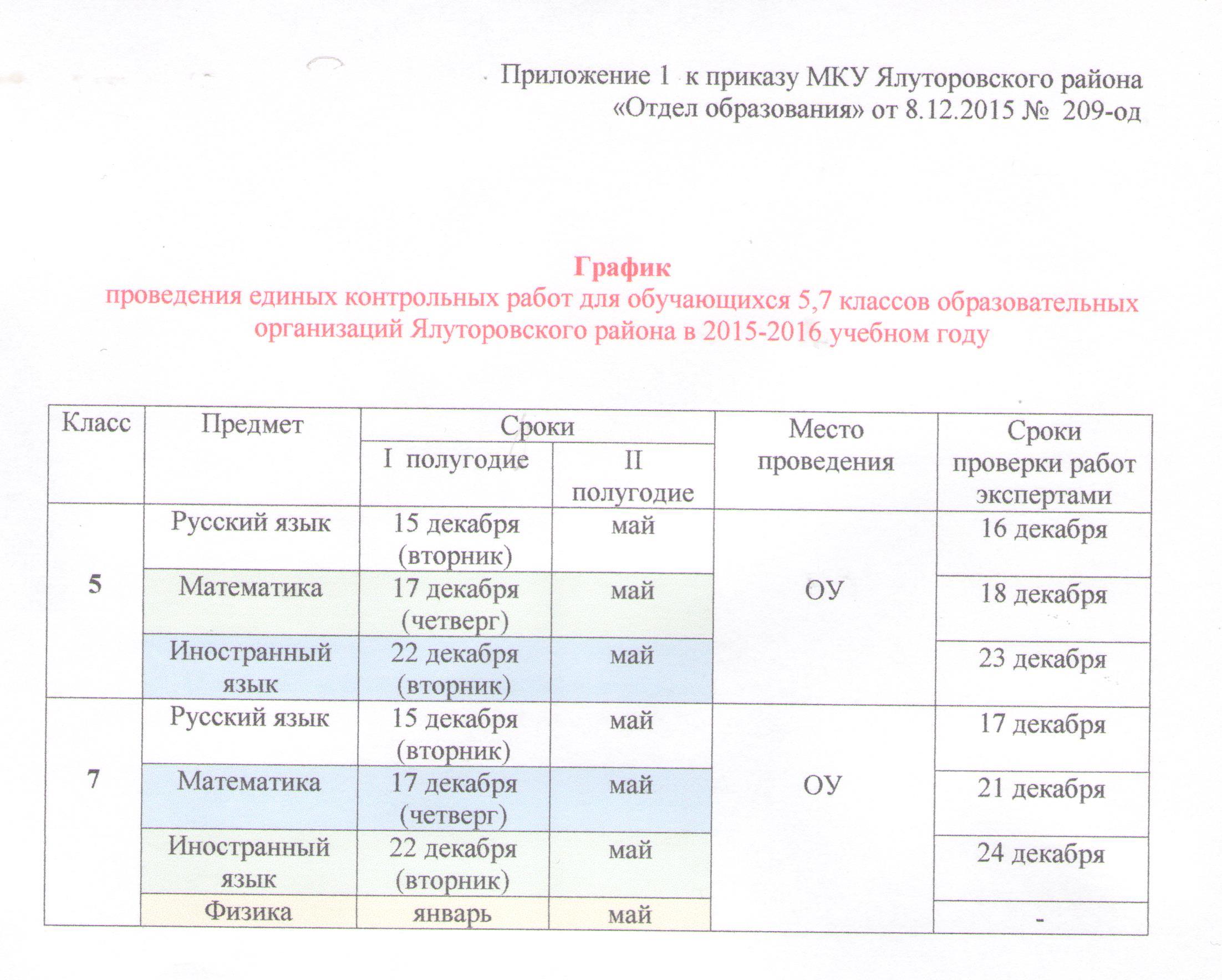 Графики контрольных работ по русскому языку 9740